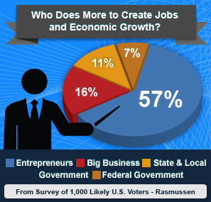 BizStat_Email_Graphic_Who-Does-More-to-Create-Jobs-and-Economic-Growth_v3