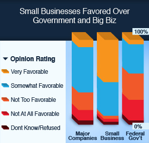 Small-Businesses-Favored-Over-Government-and-Big-Biz