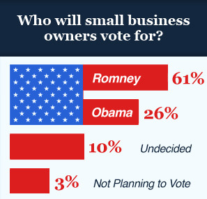 Who-will-small-business-owners-vote-for